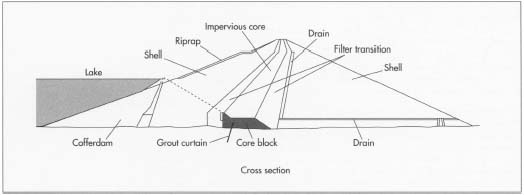 Earthen Dam Cross Section http://www.madehow.com/Volume-5/Fill-Dam.html