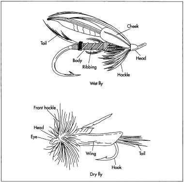 how fishing fly is made - material, history, used, parts, industry, Fly Fishing Bait