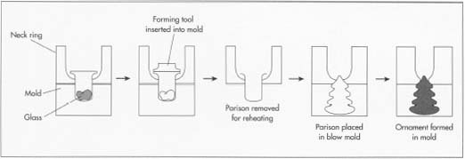 Diagram of a typical automated glassblowing process.