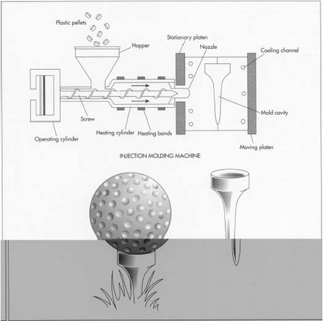 Plastic golf tees are manufactured using an injection molding machine. In this process, plastic pellets are loaded into a hopper and passed through a hydraulically controlled screw and melted. The liquid plastic is forced into a golf tee mold and held under pressure until it is set. As the plastic cools, it hardens into the shape of the mold. The mold opens and ejects the tee onto a conveyor belt.