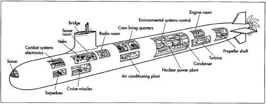 A typical submarine.