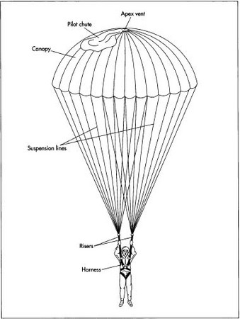 How Parachute Is Made Material Manufacture Making