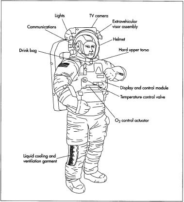 how spacesuit is made material production process manufacture rh madehow com modern space suit diagram NASA Space Suit Design