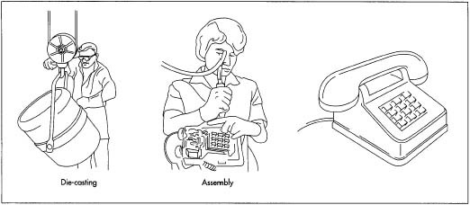 The individual parts of the telephone are assembled both automatically and manually. The transmitter and receiver are put together by machines. These parts are then fed onto the main assembly line and inserted into the molded headset. Similarly, the internal electronics, including the touch-tone pad, are inserted into the main housing and attached with screws.