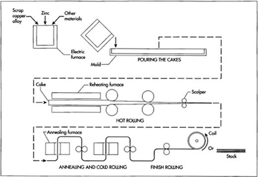 A diagram depiding typical manufacturing steps in 6rass production.