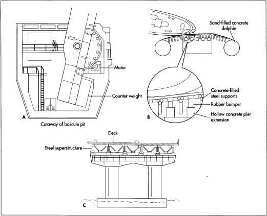 How draw bridge is made - material, history, used, structure