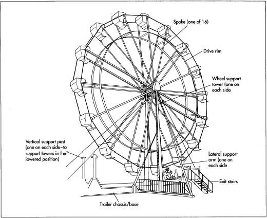 Ferris Wheel Diagram Of Rotation