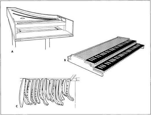 A. Harpsichord with soundboard. B. Double manual keyboard. C. Jigs.