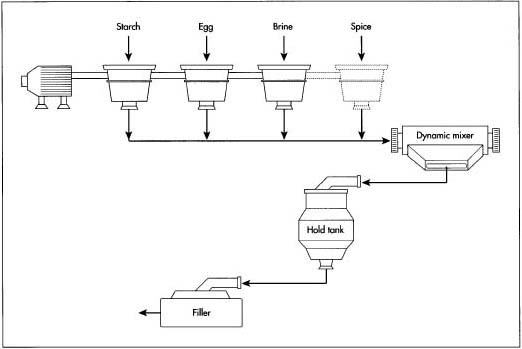 A diagram depicting the continuous blending system used to manufacture mayonnaise.