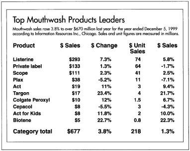 Top Mouthwash Products Leaders Mouthwash sales rose 3.8% to over $670 million last year fpr the year ended December 5, 1999 according to information Resources Inc., Chicago. Sales and unit figures are measured in millions.