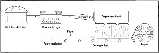 A diagram depicting the manufacturing processes used to create rigid polyurethane foam insulation.