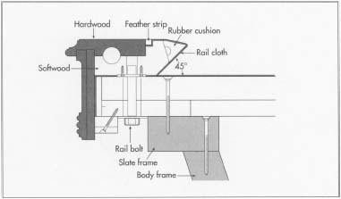 How Pool Table Is Made History Used Components Composition - What is the official size of a pool table