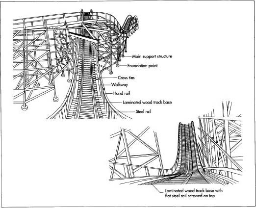 how roller coaster is made