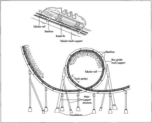 How roller coaster is made material history used parts