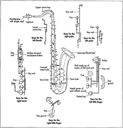 hpm_0000_0006_0_img0104 how saxophone is made material, manufacture, making, history, used
