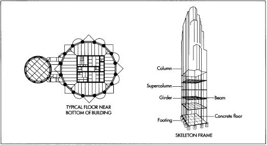 An example of a skyscraper ground floor design and 6uilding frame.