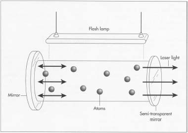 A solid state laser consists of a cavity with plane or spherical mirrors at each end that is filled with a crystal, whose atoms are rigidly bonded. After light is pumped into it by either a lamp or another laser, the crystal produces light that bounces between the mirrors, increasing intensity and producing a very bright light.