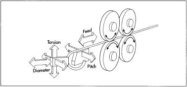 A diagram depicting spring coiling done by a CNC machine.