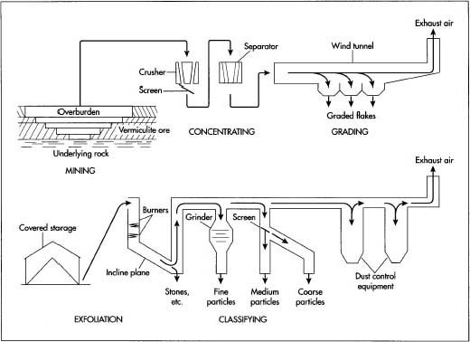 A diagram depicting the processing of vermiculite.