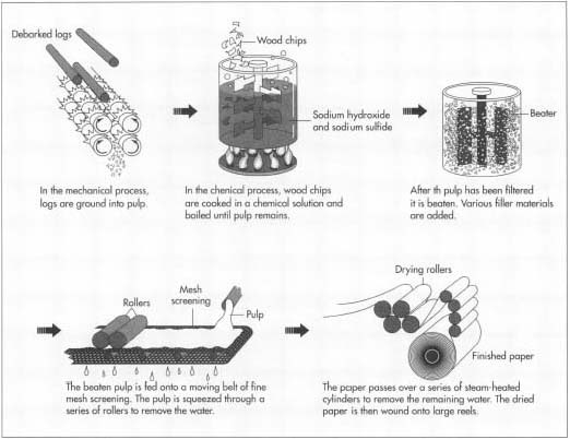 The process of making paper.