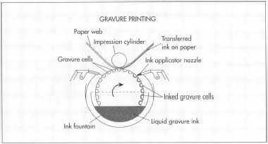 Gravure printing is used to decorate wrapping paper.