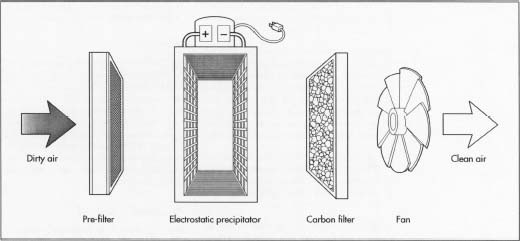 How Air Purifier Is Made Material, Manufacture, Making, History