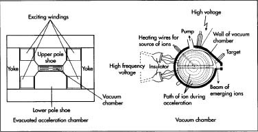 An example of an evacuated acceleration chamber with a close up of the vacuum chamber.