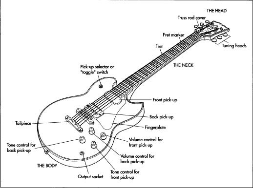 How electric guitar is made - material, making, history, used ...