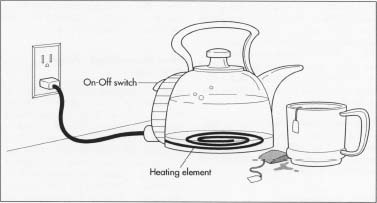 electric hot water heater diagram with Electric Tea Kettle on Low Water Pressure Problems in addition 420312577695263206 additionally Hr Diagram Creator likewise 14561 as well Kitchen stove.