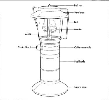 How gas lantern is made material manufacture making history a double mantle propane lantern aloadofball Choice Image