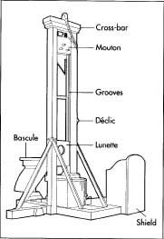 How guillotine is made making history used parts steps