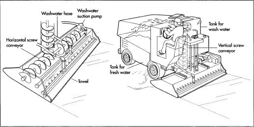 How ice resurfacing machine is made - manufacture, making, history ...