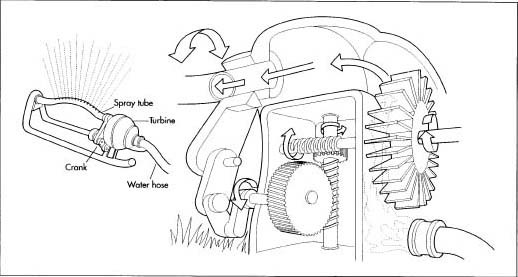 How Lawn Sprinkler Is Made Manufacture History Used