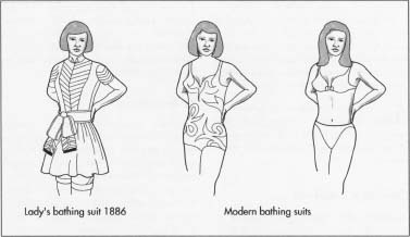 The evolution of the swimsuit.